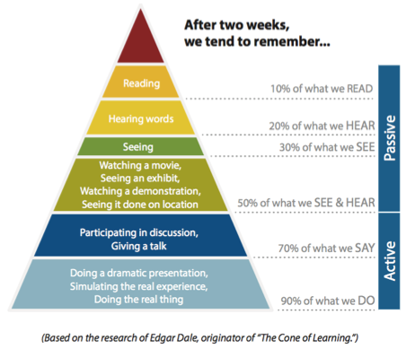 Adult learning principles, Dale's The Cone of Learning