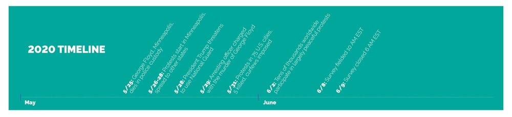 CSI+June+2020+Report+Timeline