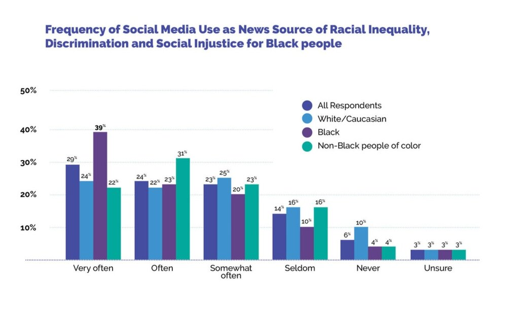 CSI June 2020 Report Social Media