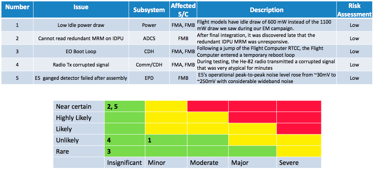 Risk Matrix [click to enlarge]