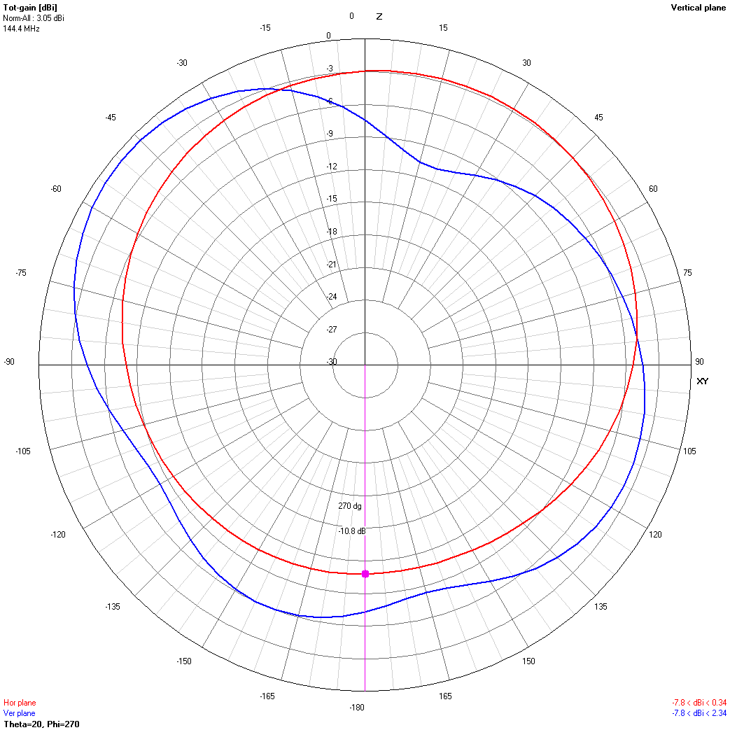 Slice with worst VHF performance   [click to enlarge]