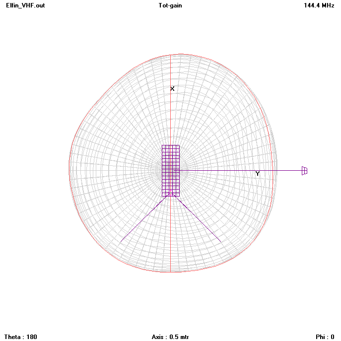 Uplink radiation pattern, viewed from the spin axis   [click to enlarge]