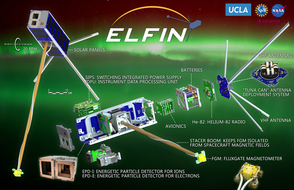 An expanded view of the ELFIN spacecraft showcasing all subassemblies within the chassis.
