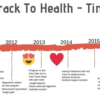 Fast Track To Health- has been going for nearly a decade!! It has evolved into a totally unique programs to help with so many things-  Have a look at our website for more info  https://www.vitalityhealth.co.nz/ #hormonalimbalance  #weightloss  #healthhelp  #healthyknowledge
