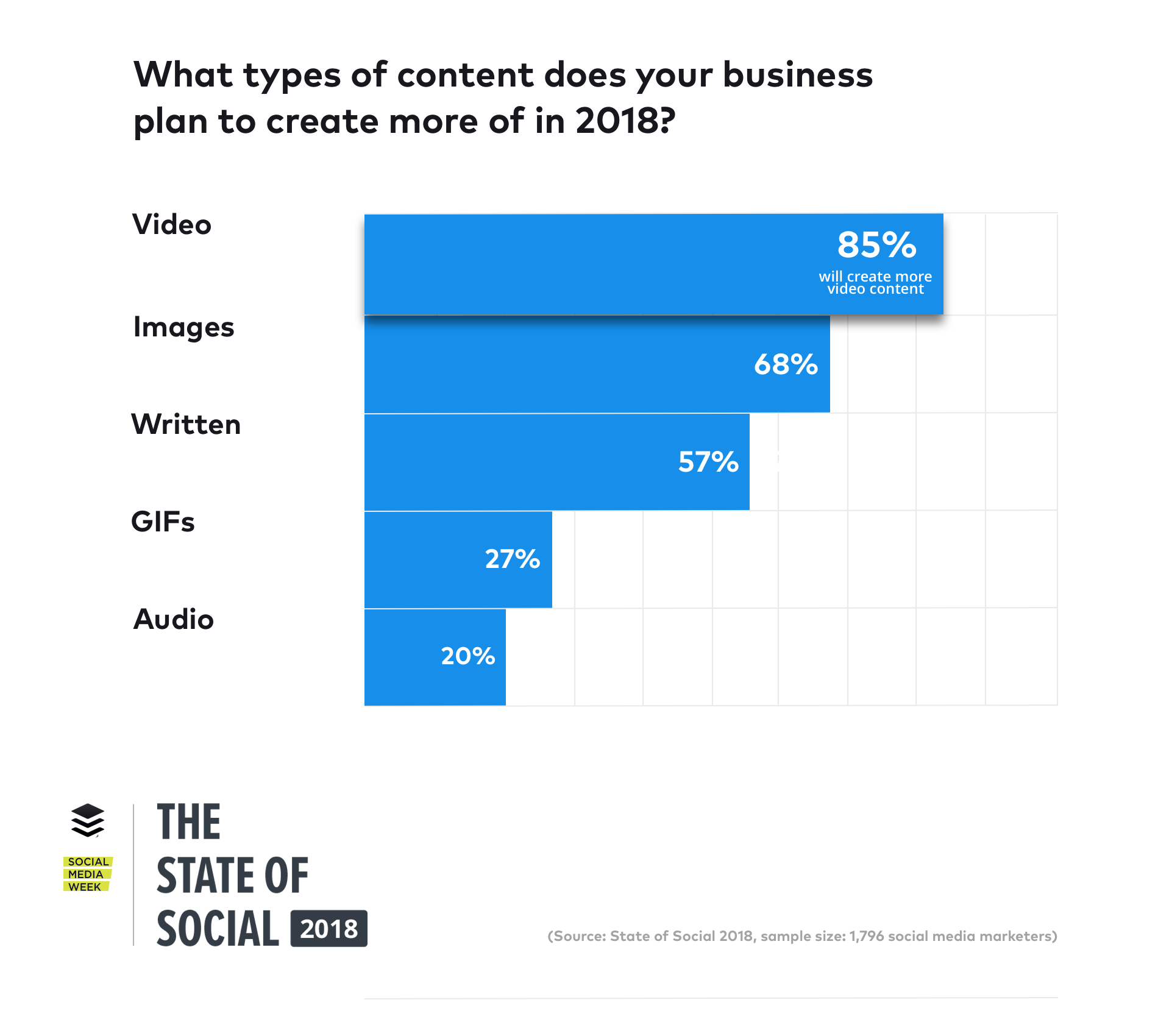 state-of-social-2018-content@2x.png