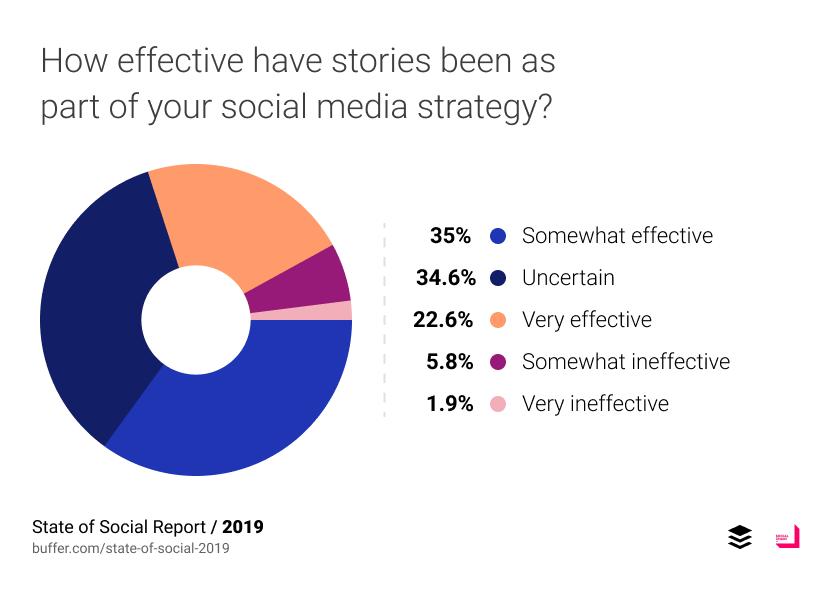 stories-effectiveness.png