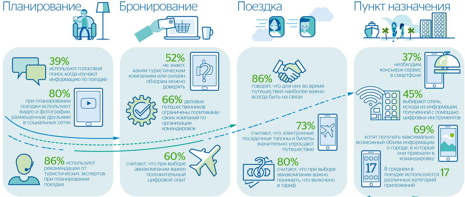 Travelport-Russia-Digital-Travellers Marketingu.Me.jpg