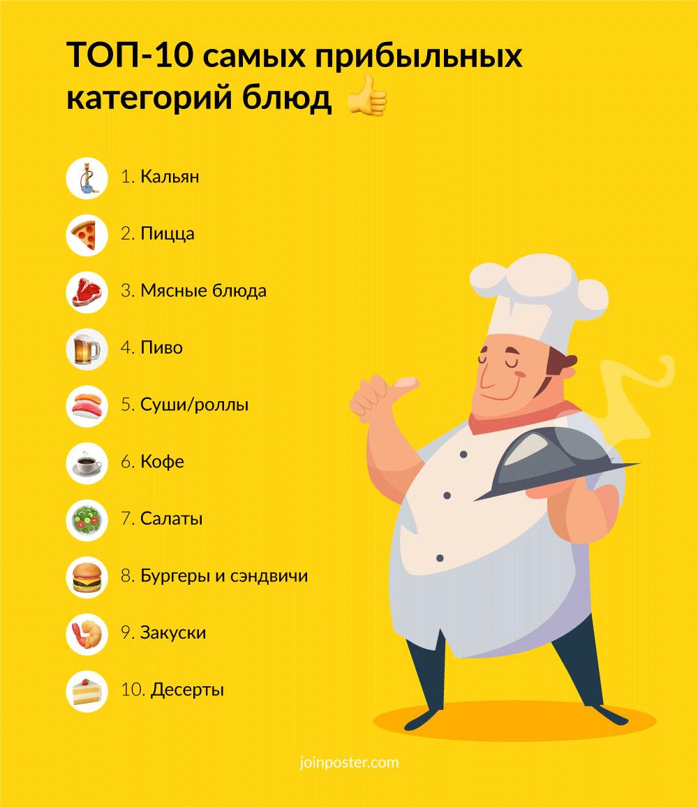 TOP-10-profitable-dishes Marketingu.Me.jpg