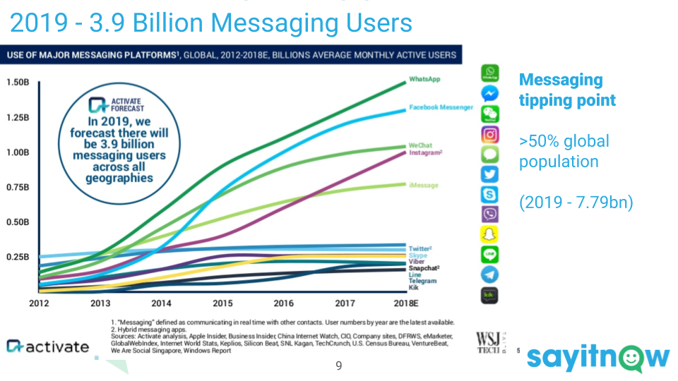 2)   Tipping Point.  2019 is the year more than half the population of the earth will be using messaging services. The channels are maturing.