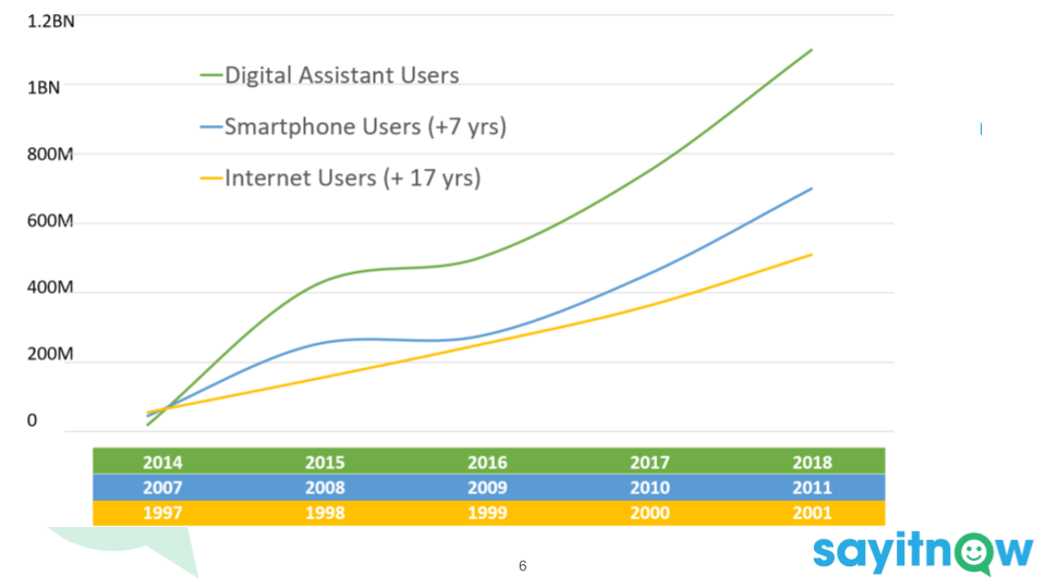 6) Uptake  and usage of digital assistants is happening faster than we saw with smartphones or even the internet when they were first introduced