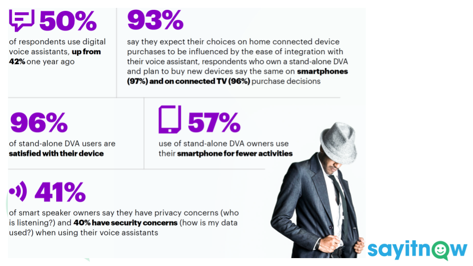 """7) Usage.  Accenture say """"Digital Voice Assistants are on track to dictate the consumer ecosystem."""" There are still some challenges around trust but the direction of travel is clear."""
