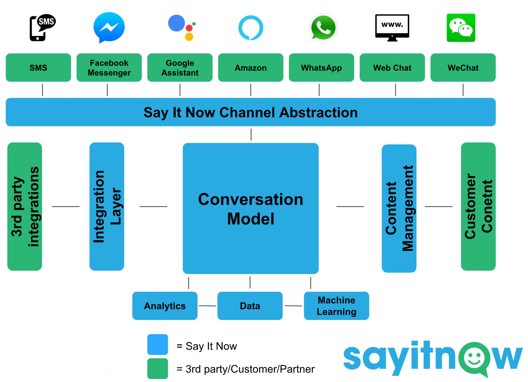 10) Multi-Channel.  Conversational interfaces should be built where the users are rather than on the channel you decide. At  Say It Now  we believe in an extendable architecture that allows one conversational model across all channels.
