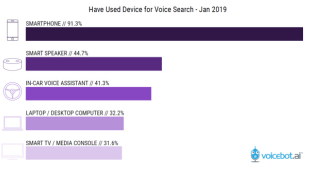 have used device for voice search.png