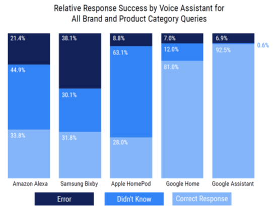 Relative response success.png