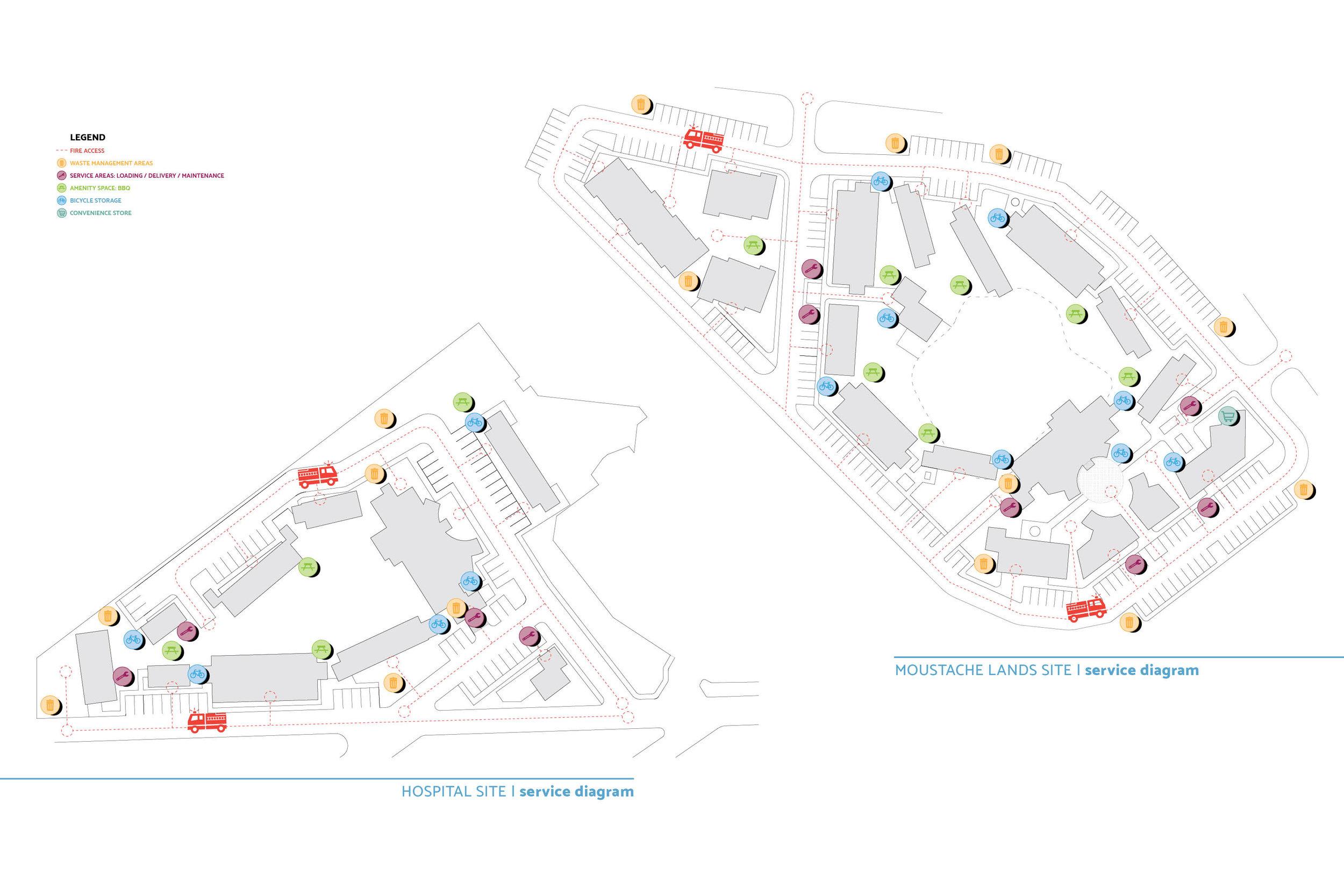 Masterplan Servicing Diagrams
