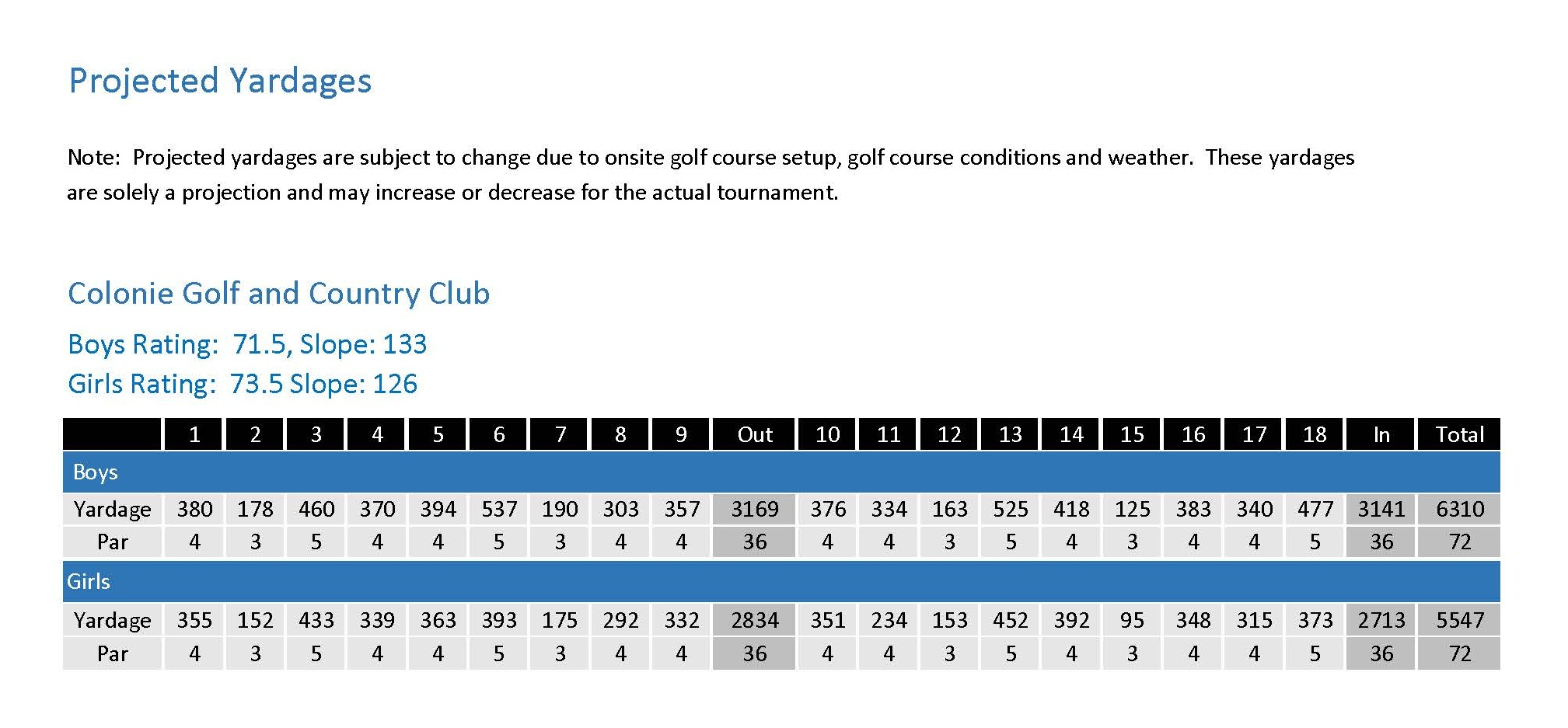 Scorecard+%28Colonie+GCC%29.jpg