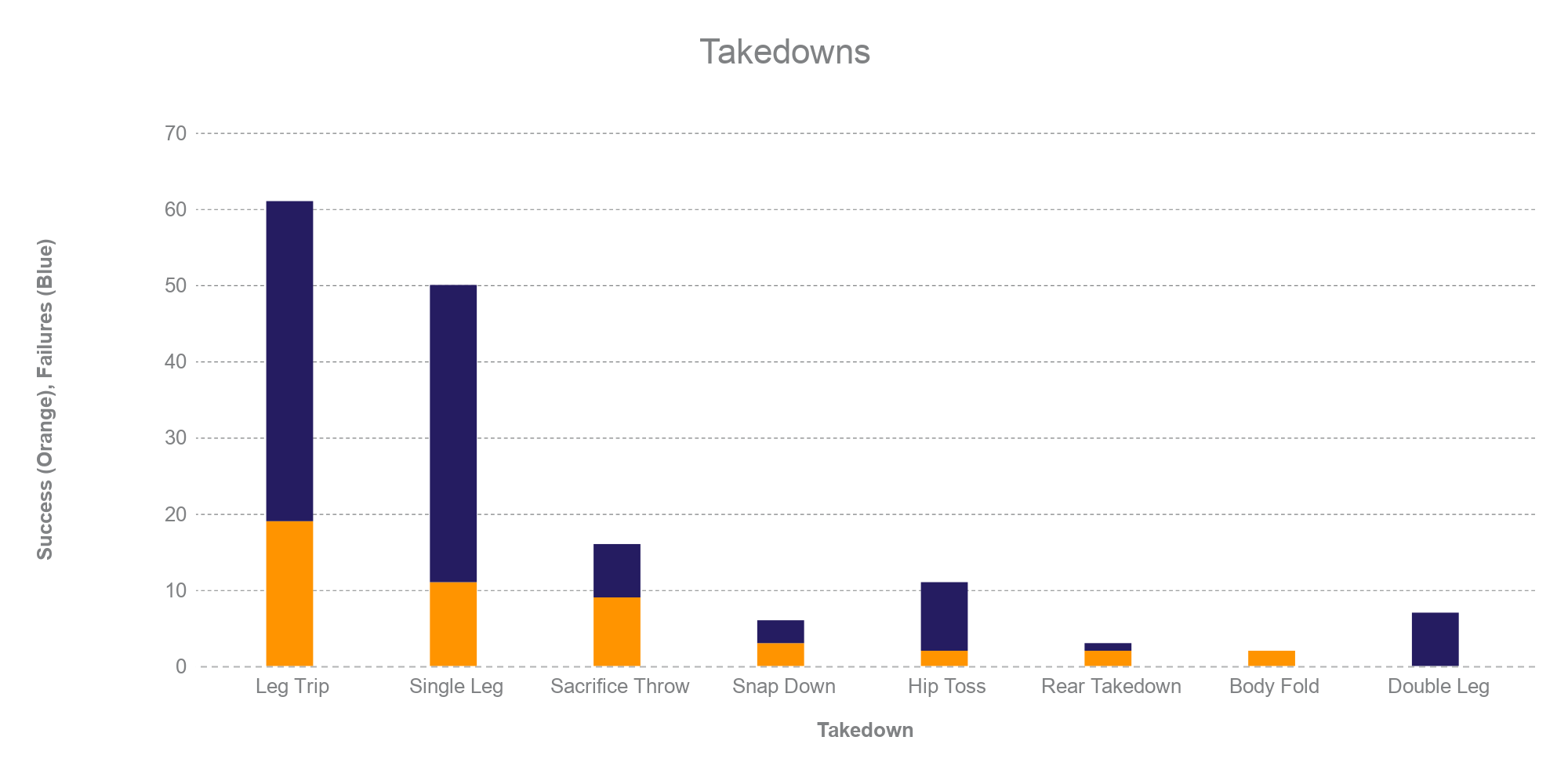 Orange is successful takedowns, blue is failed takedowns