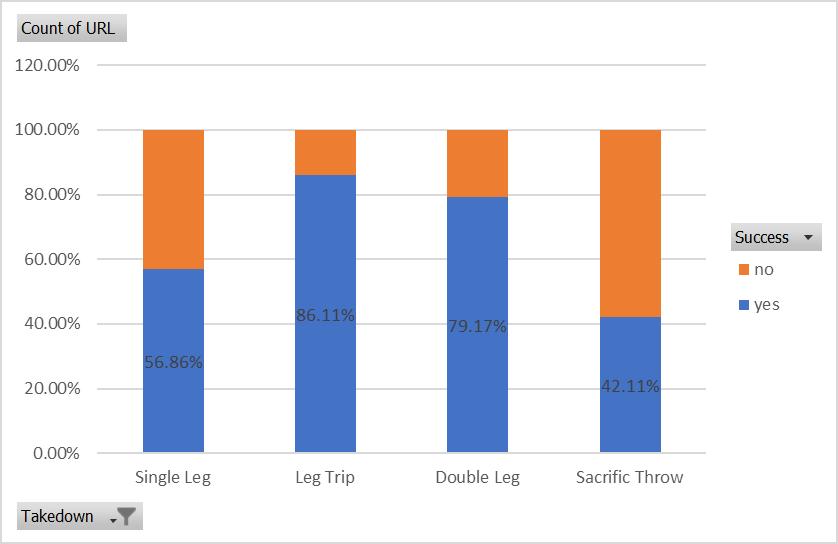 Blue belt takedown success percentages.png