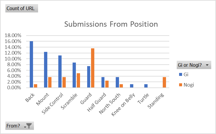 In nogi, submissions were almost three times more likely from the guard as any other position. The second highest was the scramble.