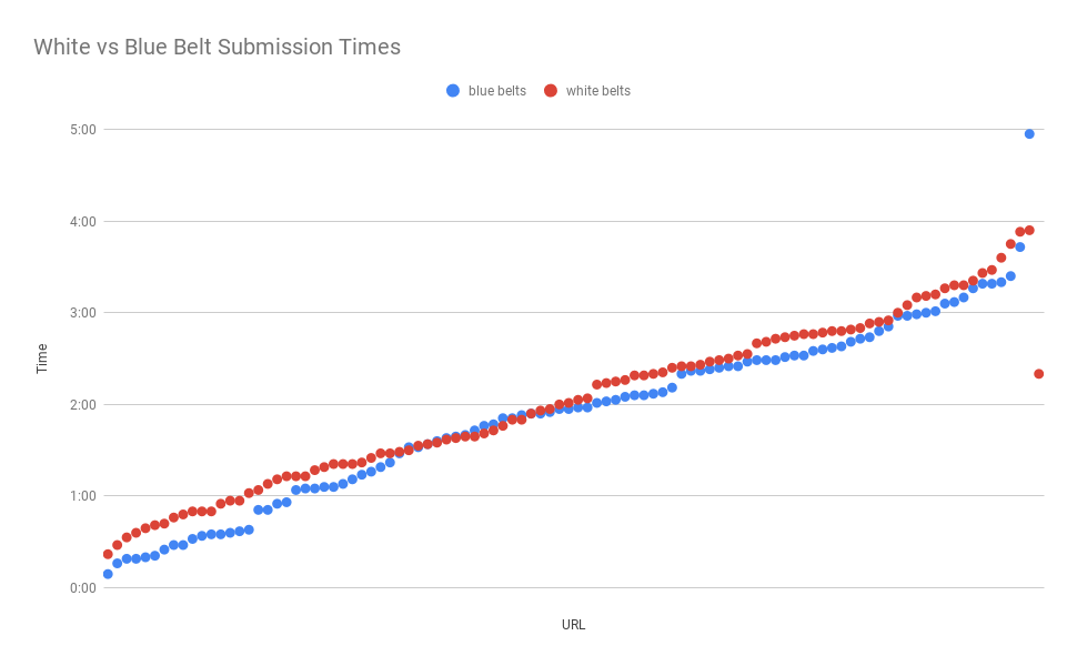 Sweet Jesus! Blue belts were 400% more likely to finish matches within thirty seconds.