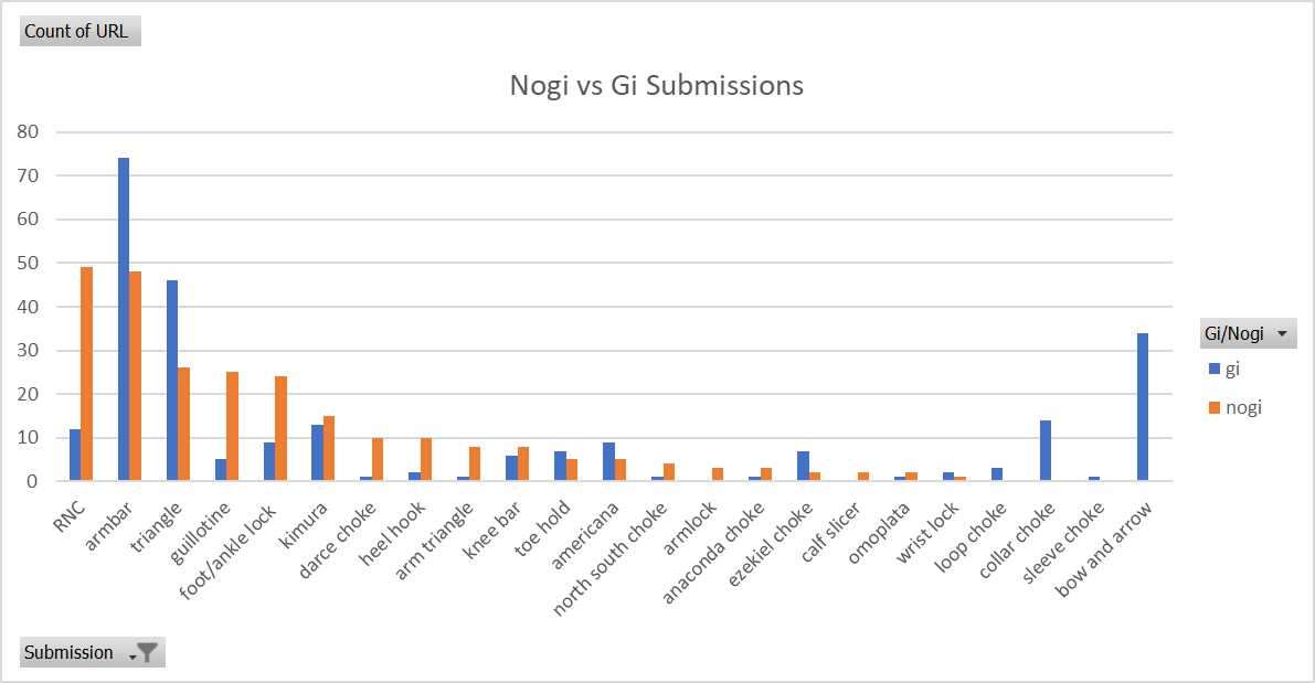 gi vs nogi submissions.png