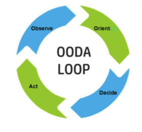 Figure 1: Illustration of the OODA loop
