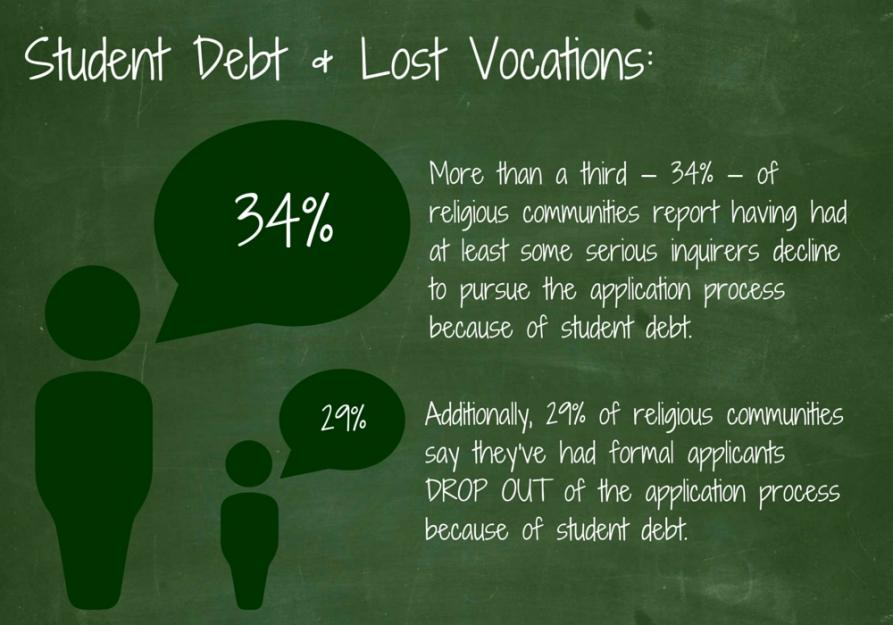 Student Loan Debt Stands Between Some Would-be Sisters And Their Vocations - Written for Global Sisters Report.
