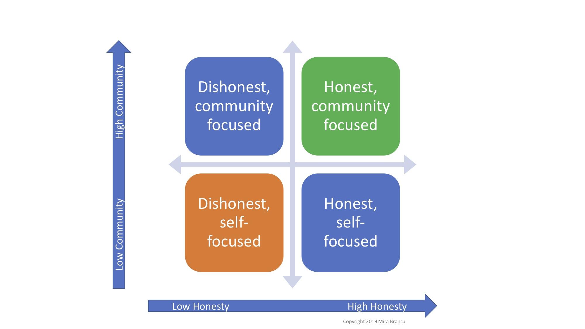 Community x Honesty Politics Coninuum / Mira Brancu / Brancu & Associates