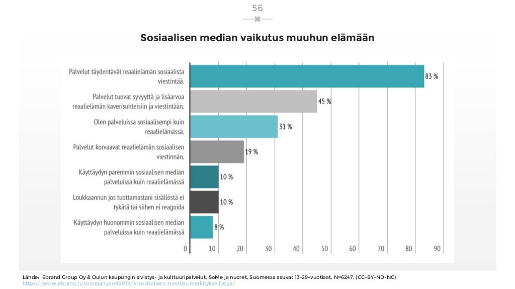 sosiaalisen-median-katsaus-042019-laaja-versio-56-1024.jpg