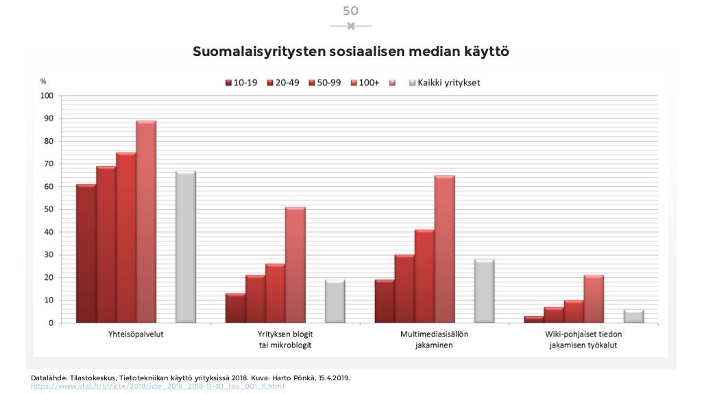 sosiaalisen-median-katsaus-042019-laaja-versio-50-1024.jpg
