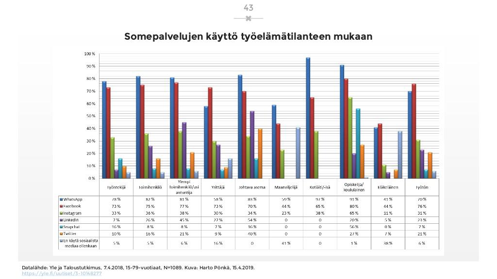 sosiaalisen-median-katsaus-042019-laaja-versio-43-1024.jpg