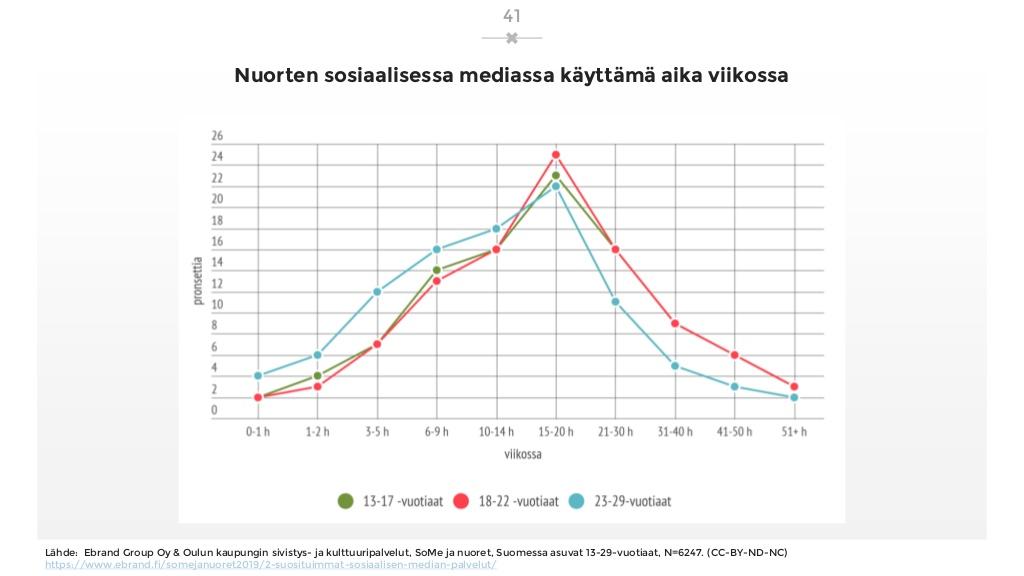 sosiaalisen-median-katsaus-042019-laaja-versio-41-1024.jpg