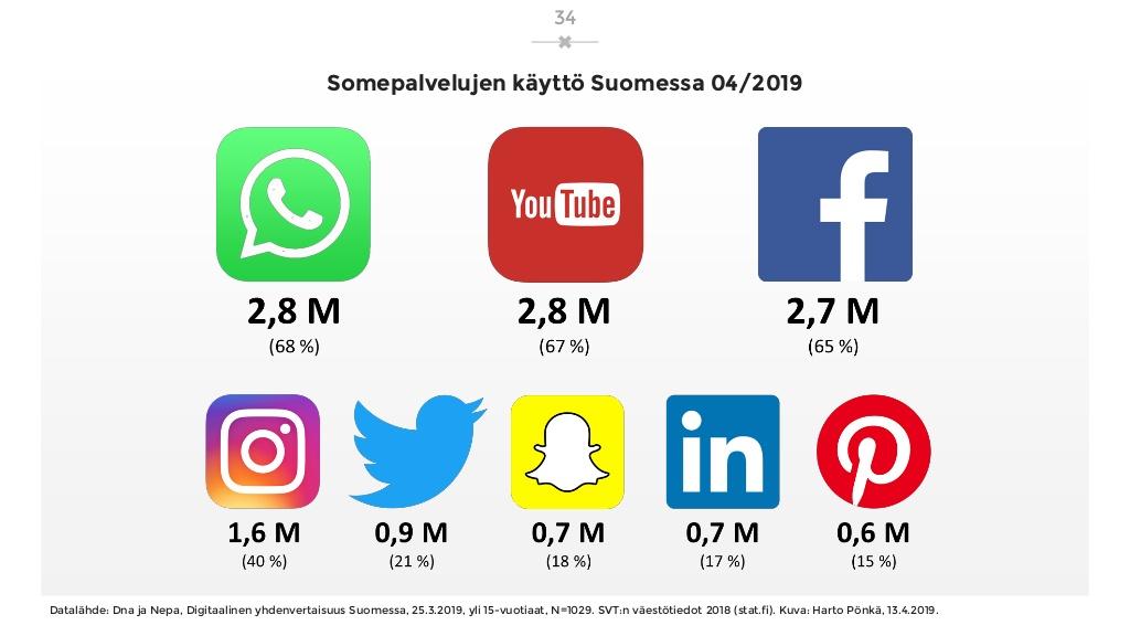 sosiaalisen-median-katsaus-042019-laaja-versio-34-1024.jpg