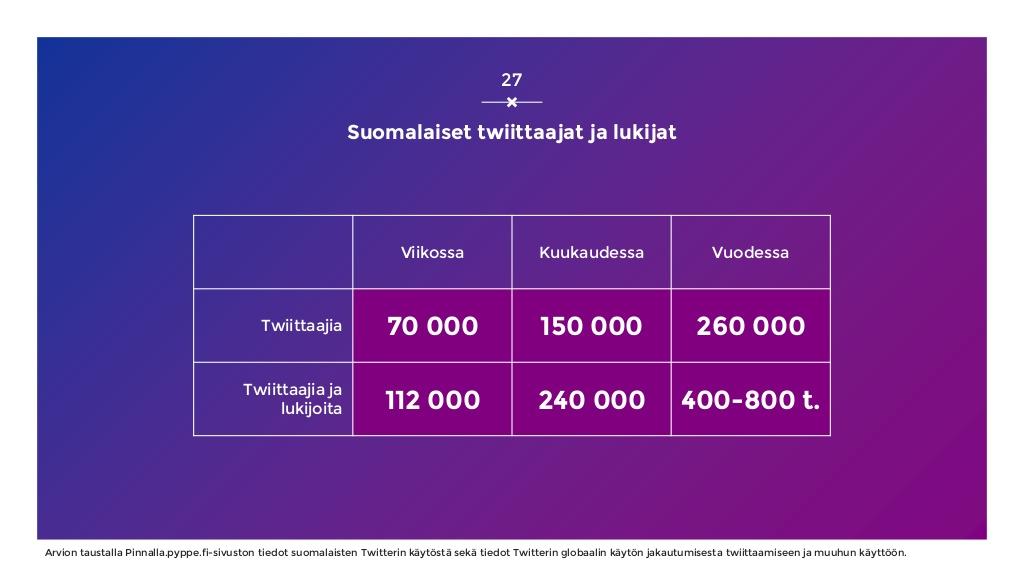 sosiaalisen-median-katsaus-042019-laaja-versio-27-1024.jpg