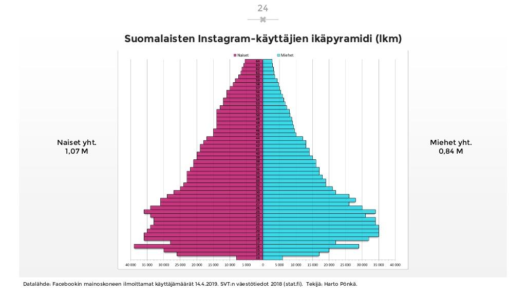 sosiaalisen-median-katsaus-042019-laaja-versio-24-1024.jpg