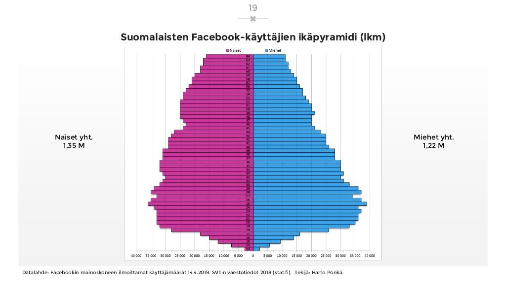 sosiaalisen-median-katsaus-042019-laaja-versio-19-1024.jpg