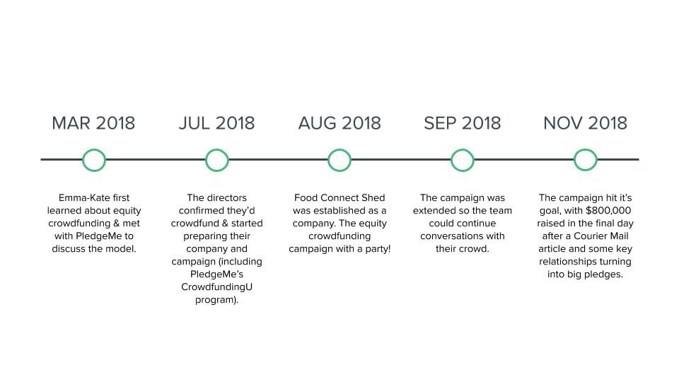 2019 - Case Study - Food Connect - DESIGNED.jpg