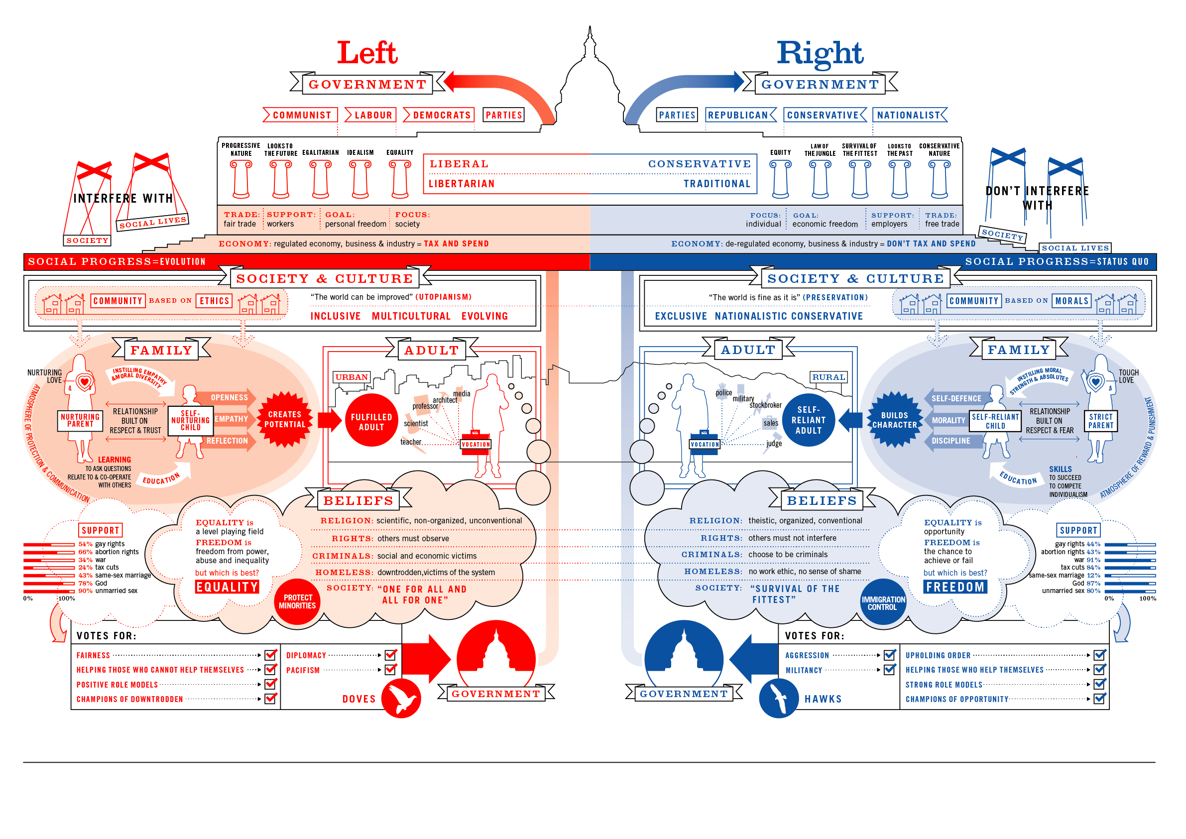 Left vs. Right c/o:  Information Is Beautiful