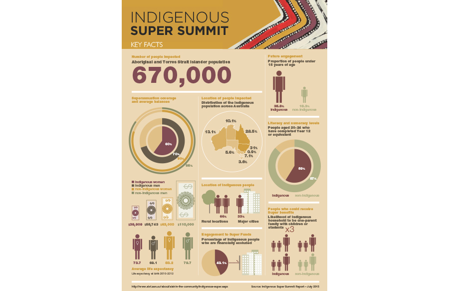 Infographic for the Indigenous Superannuation Summit