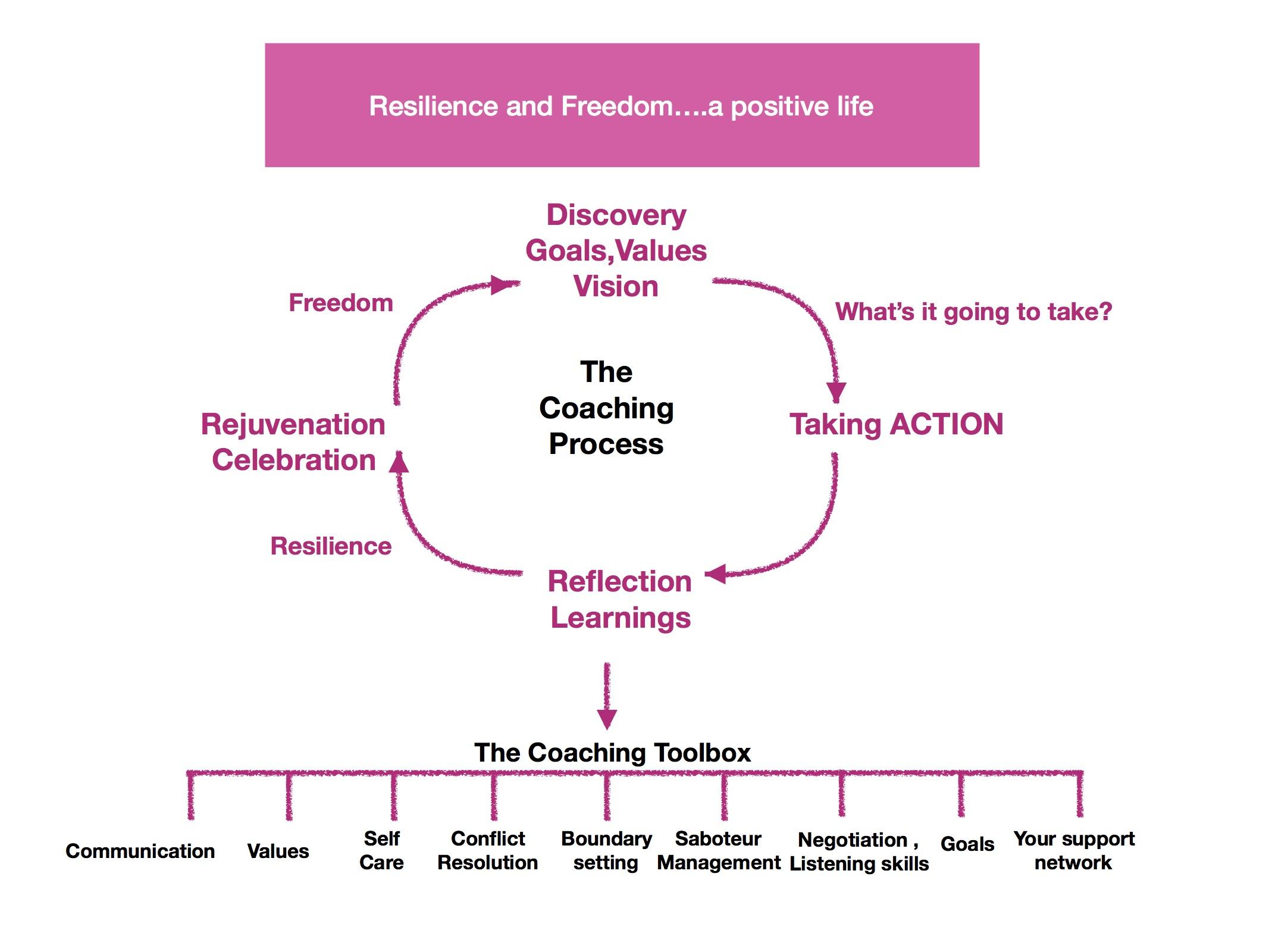 LFC The Coaching Process graphic.jpg