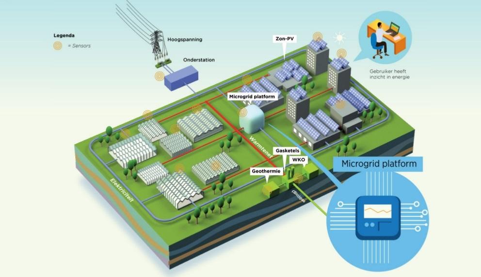 ZOWN's microgrid platform (Image credits: ZOWN)