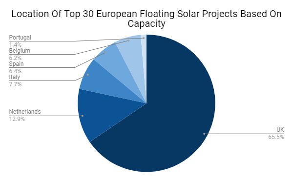 Location of Top 30 European Floating Solar Projects Based on Capacity