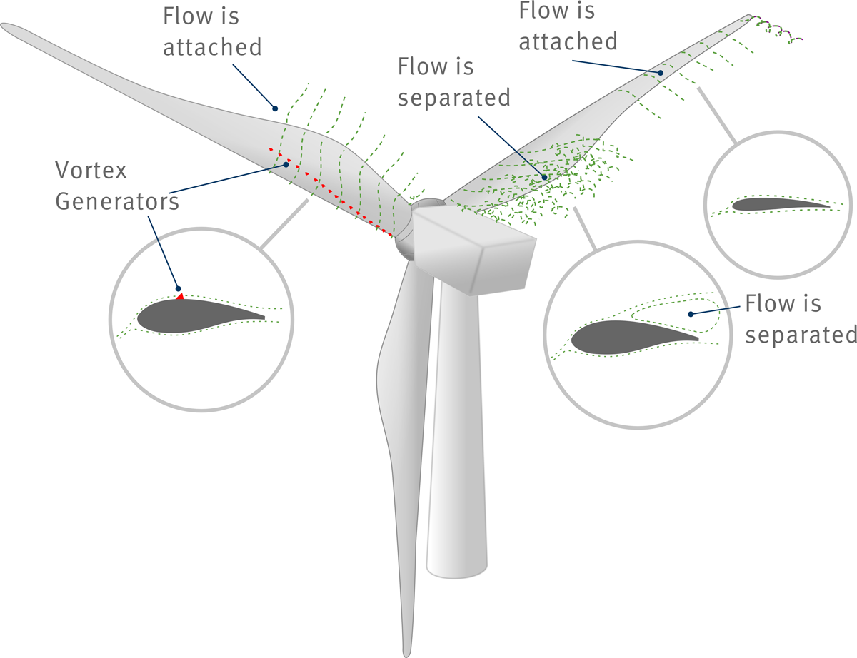The Technology - Vortex Generators (VGs) improve the performance of the blades by reducing flow separation. This leads to more torque turning the rotor and thus more energy produced.Even modern wind turbine blades suffer from a poor aerodynamic performance in the root region. The reasons are blade production and operational limitations. This always leaves room for improvement.