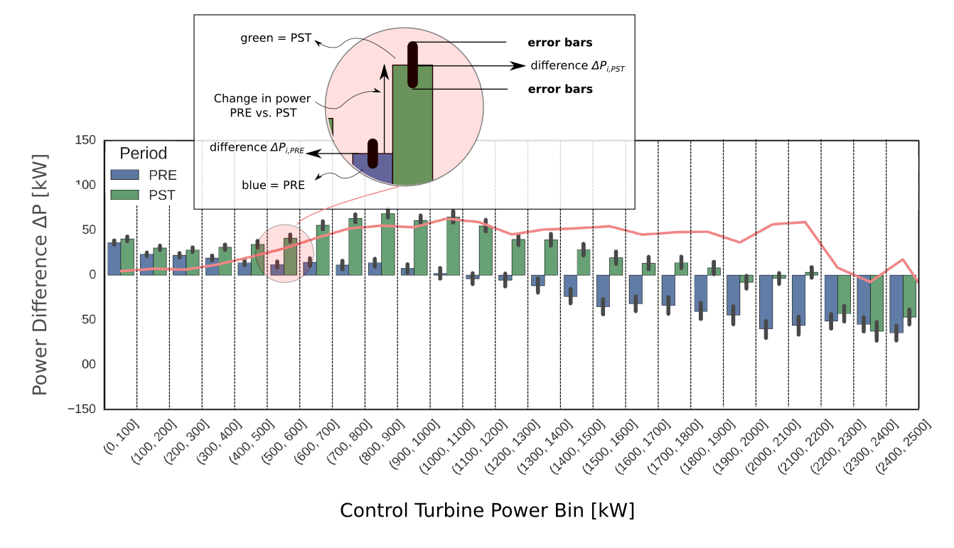 Impact on power curve - The VGs increase the turbine power in partial load. The nominal rated power of the turbine is not affected. The VG effect on the power curve is wind speed dependent. Therefore, the overall AEP improvement is depending on a site's local wind speed distribution.