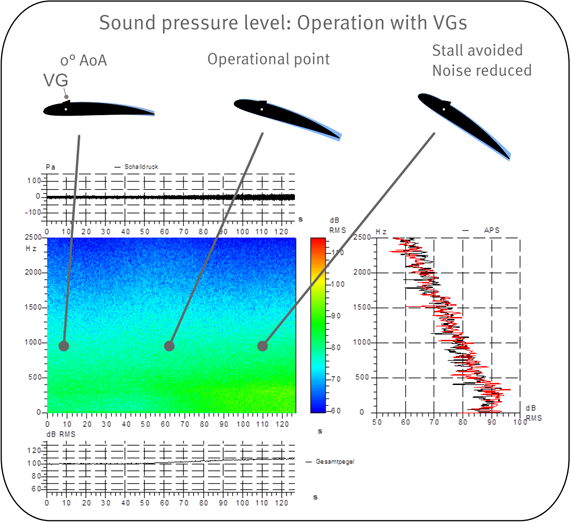 Noise emissions - We conducted aeroacoustic wind tunnel tests to understand the effect of VGs on the noise emissions. The sound pressure level at high angles of attack is considerably lower with VGs. Separated flow is always a source of noise. Delaying stall using VGs subsequently reduces the noise emissions of the turbine.From a practical point of view, root VGs will neither reduce nor raise the turbine noise. The inner part of the blade does not contribute to the overall noise emission of the turbine.