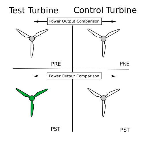 How does it work? - We use a power vs. power method. That means we directly compare the power output of a test turbine with the power output of an adjacent control turbine.We consider two separate time periods. One period before the upgrade and one period after the upgrade. The difference between both periods reflects the effect of the performance upgrade.Sounds simple? Yes, but the devil is in the detail. One of the most important tasks of this statistical analysis is the data screening and data cleaning.