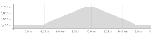Elevation profile of Mount Norquay Ride.