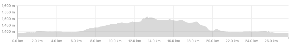 Lake Minnewanka Loop elevation profile (clockwise loop).