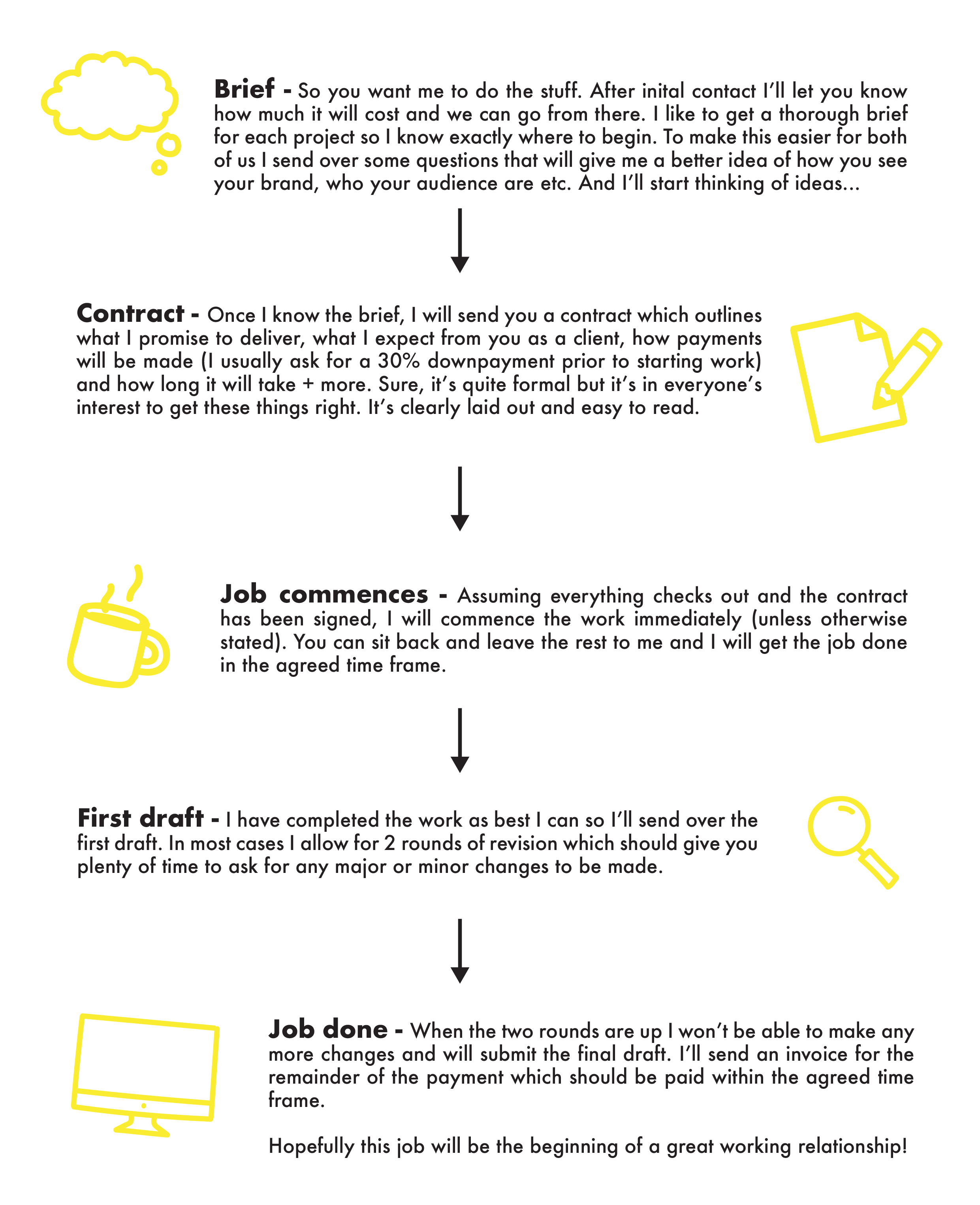This infographic explains the freelance copywriter process.