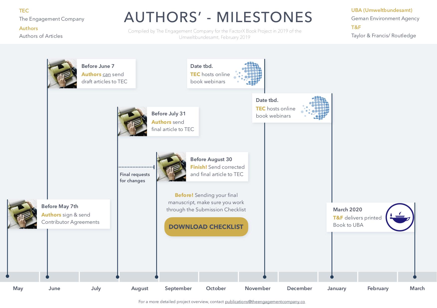 Milestones ad Deadlines
